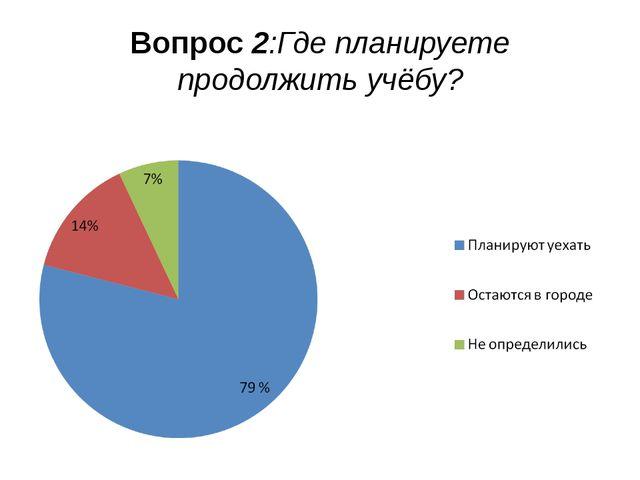 Вопрос 2:Где планируете продолжить учёбу?