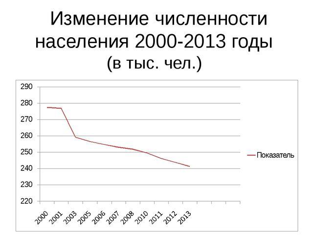 Изменение численности населения 2000-2013 годы (в тыс. чел.) Подккоректирова...