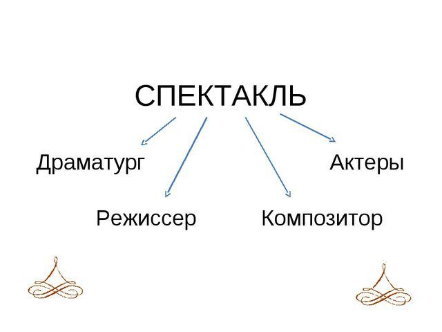 СПЕКТАКЛЬ Драматург Композитор Режиссер Актеры