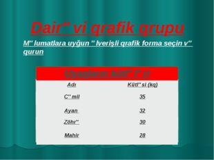 Dairəvi qrafik qrupu Məlumatlara uyğun əlverişli qrafik forma seçin və qurun