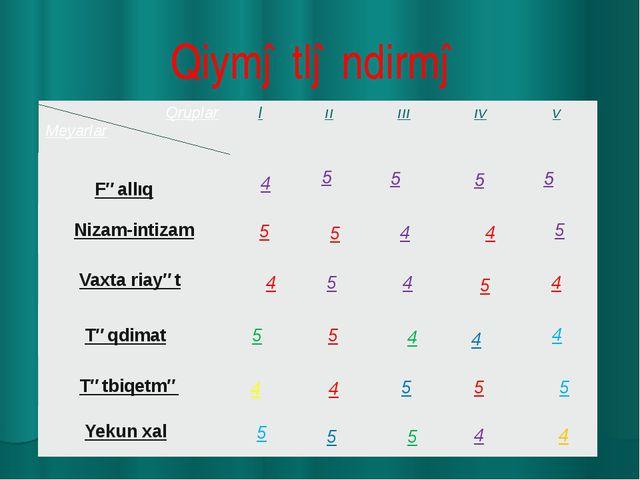 Qiymətləndirmə Fəallıq Nizam-intizam Vaxta riayət Təqdimat Tətbiqetmə Yekun x...