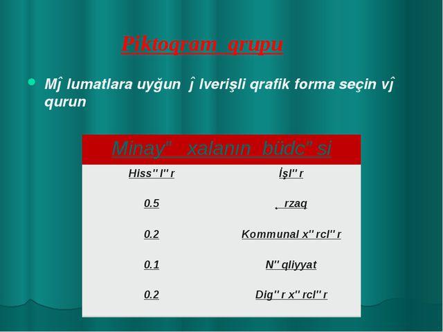 Piktoqram qrupu Məlumatlara uyğun əlverişli qrafik forma seçin və qurun Minay...