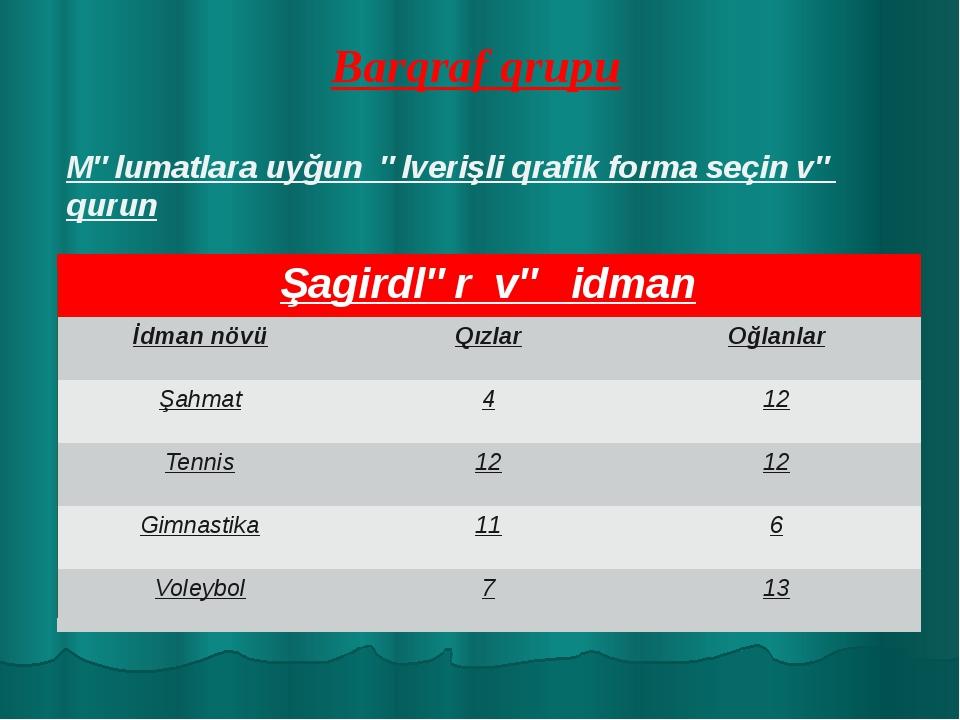 Barqraf qrupu Məlumatlara uyğun əlverişli qrafik forma seçin və qurun Şagirdl...