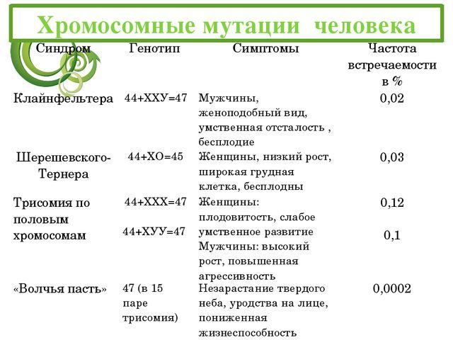 Хромосомные мутации человека Синдром Генотип Симптомы Частота встречаемостив...