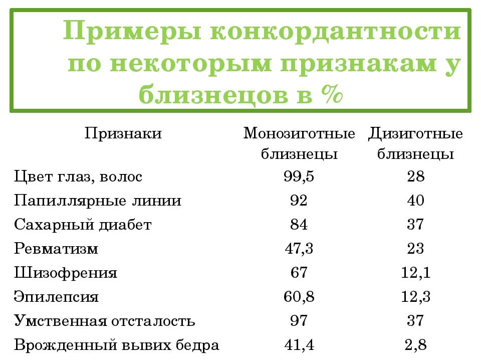 Примеры конкордантности по некоторым признакам у близнецов в % Признаки М...