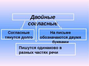 Двойные согласные Согласные тянутся долго На письме обозначаются двумя буква
