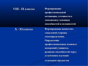 VIII - IX классы Формирование профессиональной мотивации, готовности к самоа