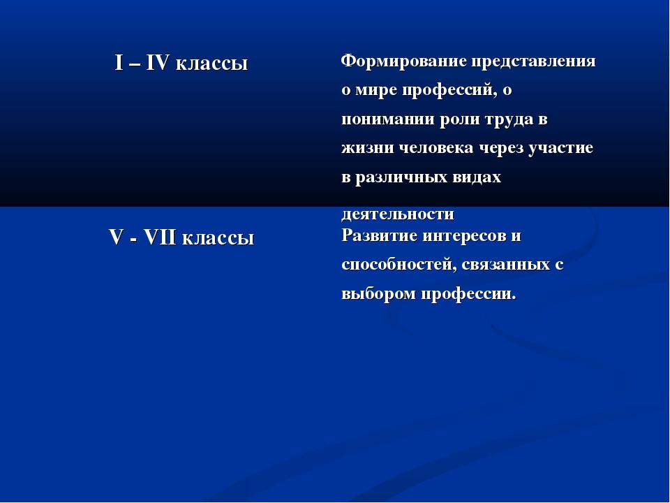 I – IV классы Формирование представления о мире профессий, о понимании роли...