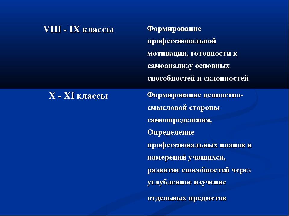 VIII - IX классы Формирование профессиональной мотивации, готовности к самоа...