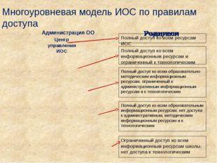 Многоуровневая модель ИОС по правилам доступа Центр управления ИОС Ограниченн