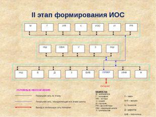 II этап формирования ИОС