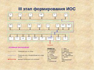 III этап формирования ИОС