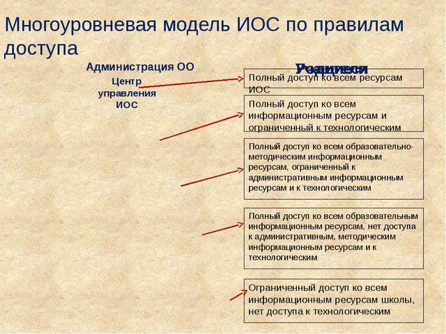 Многоуровневая модель ИОС по правилам доступа Центр управления ИОС Ограниченн...