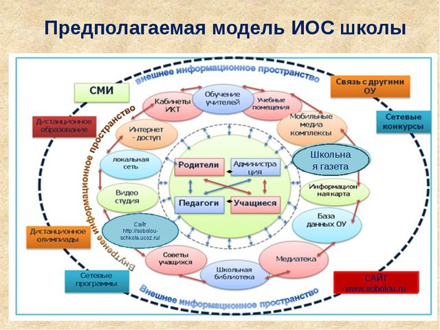 Предполагаемая модель ИОС школы САЙТ www.sobolou.ru Сайт http://sobolou-schko...