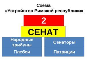 Схема «Устройство Римской республики» СЕНАТ Народные трибуны Сенаторы Плебеи