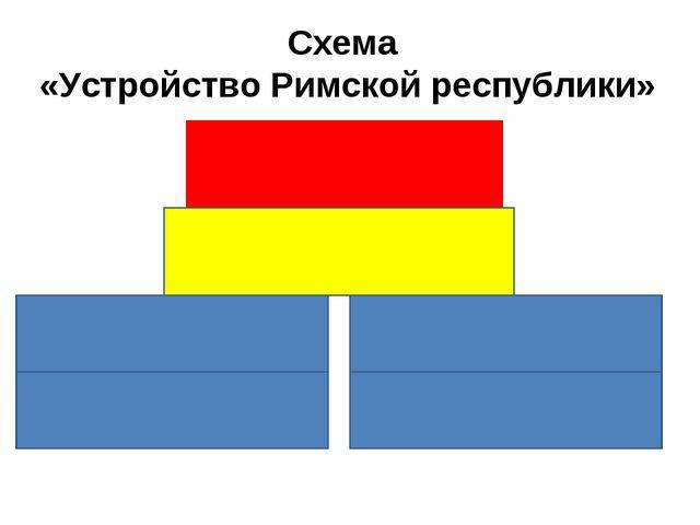 Схема «Устройство Римской республики»