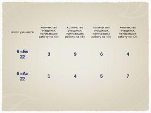 всего учащихсяколичество учащихся, написавших работу на «5»количество учащи
