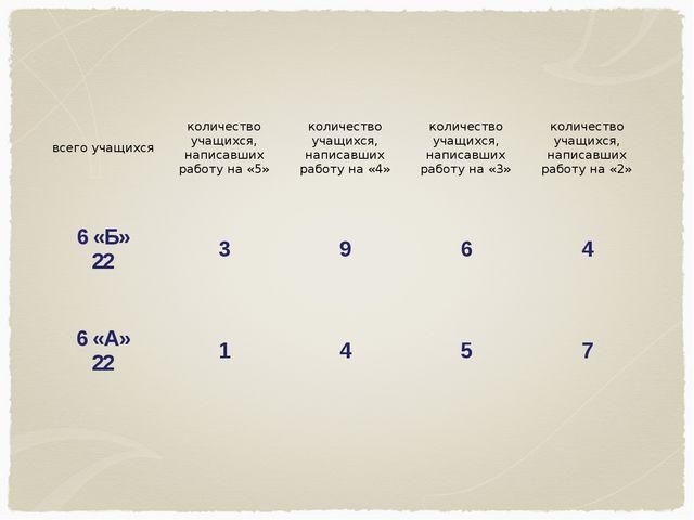 всего учащихсяколичество учащихся, написавших работу на «5»количество учащи...
