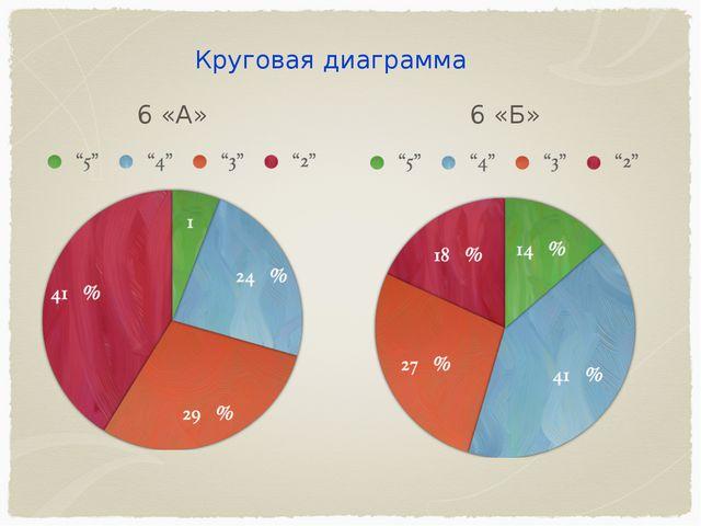 6 «А» 6 «Б» Круговая диаграмма