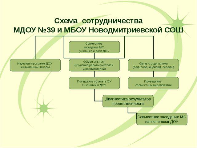 Схема сотрудничества МДОУ №39 и МБОУ Новодмитриевской СОШ