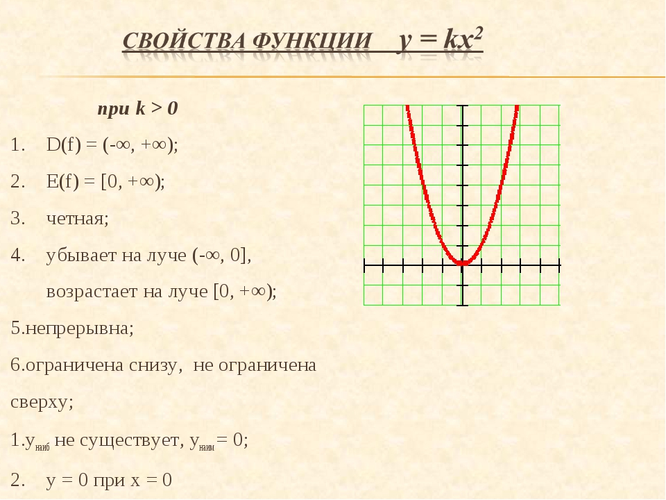 при k > 0 D(f) = (-∞, +∞); E(f) = [0, +∞); четная; убывает на луче (-∞, 0],...