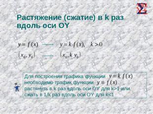 Растяжение (сжатие) в k раз вдоль оси OY