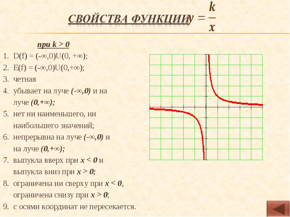 при k > 0 D(f) = (-∞,0)U(0, +∞); Е(f) = (-∞,0)U(0,+∞); четная убывает на луч...