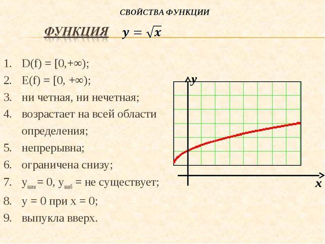 D(f) = [0,+∞); Е(f) = [0, +∞); ни четная, ни нечетная; возрастает на всей обл...