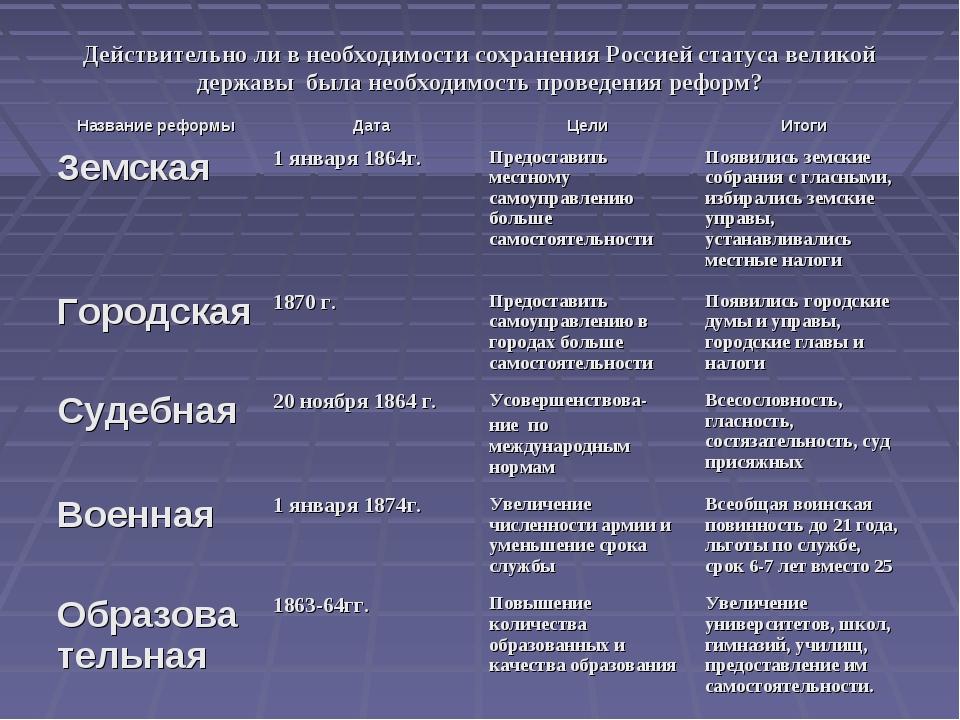когда таблица по истории россии великие реформы александра2 для первого