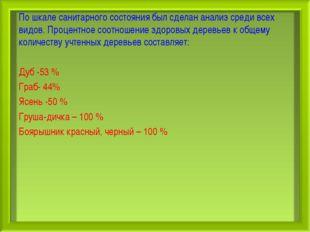 По шкале санитарного состояния был сделан анализ среди всех видов. Процентное