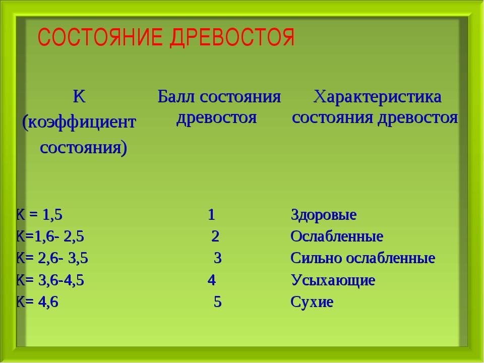 СОСТОЯНИЕ ДРЕВОСТОЯ К (коэффициент состояния)Балл состояния древостоя Харак...