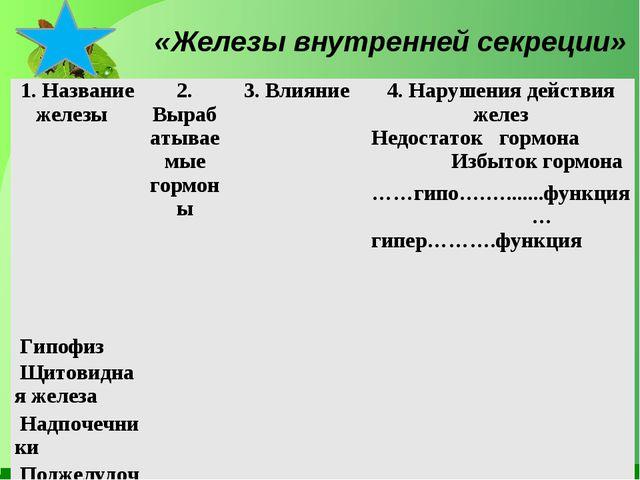 «Железы внутренней секреции» 1. Название железы 2. Вырабатываемые гормоны...