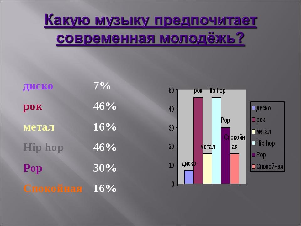 диско7% рок46% метал16% Hip hop46% Pop30% Спокойная16%
