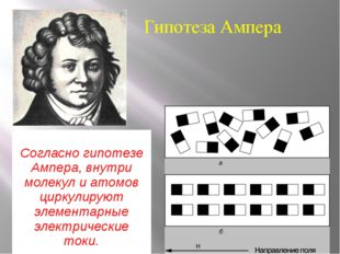 Гипотеза Ампера Согласно гипотезе Ампера, внутри молекул иатомов циркулируютэ