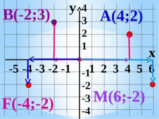 y x -5 -4 -3 -2 -1 1 2 3 4 5 6 4 3 2 1 -1 -2 -3 -4 А(4;2) В(-2;3) M(6;-2) F(