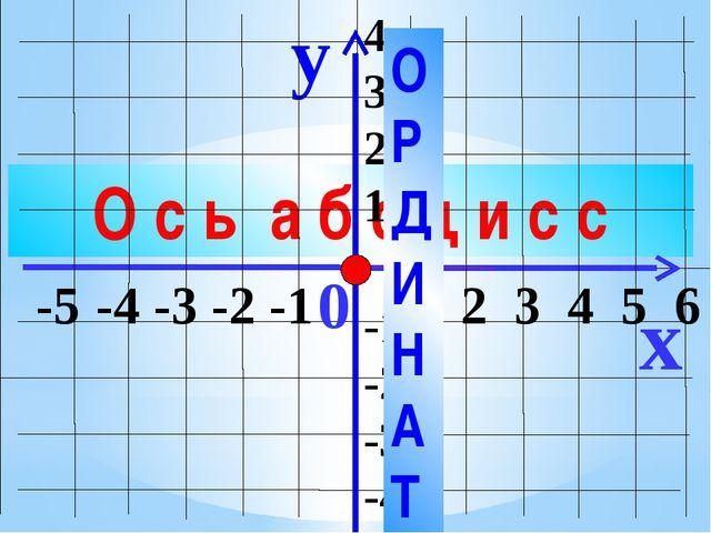 О с ь а б с ц и с с y x -5 -4 -3 -2 -1 1 2 3 4 5 6 4 3 2 1 -1 -2 -3 -4 0 О Р...