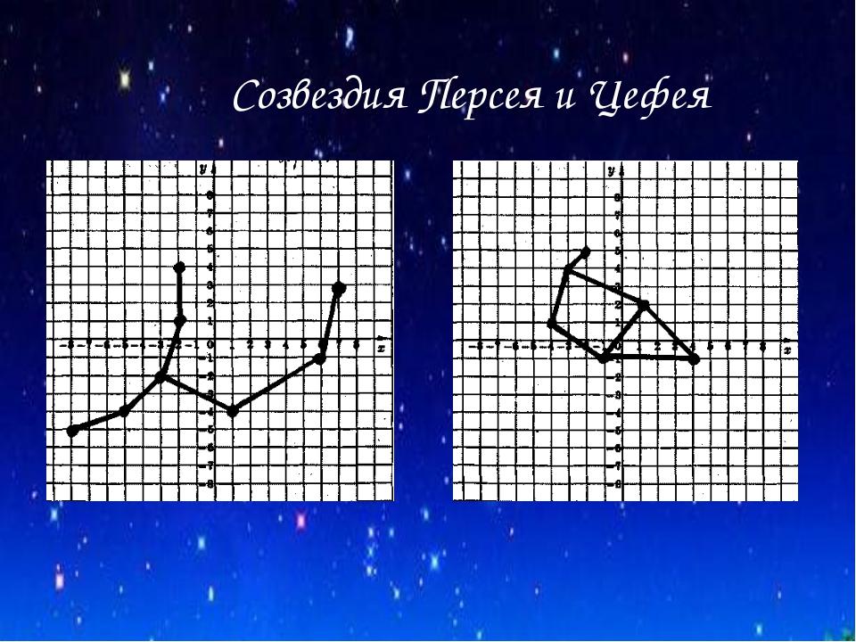 Созвездия Персея и Цефея