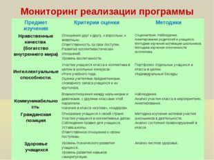 Мониторинг реализации программы Предмет изученияКритерии оценкиМетодики Нра