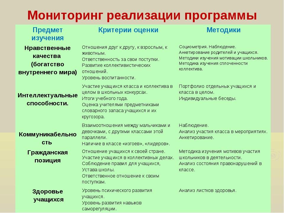 Мониторинг реализации программы Предмет изученияКритерии оценкиМетодики Нра...