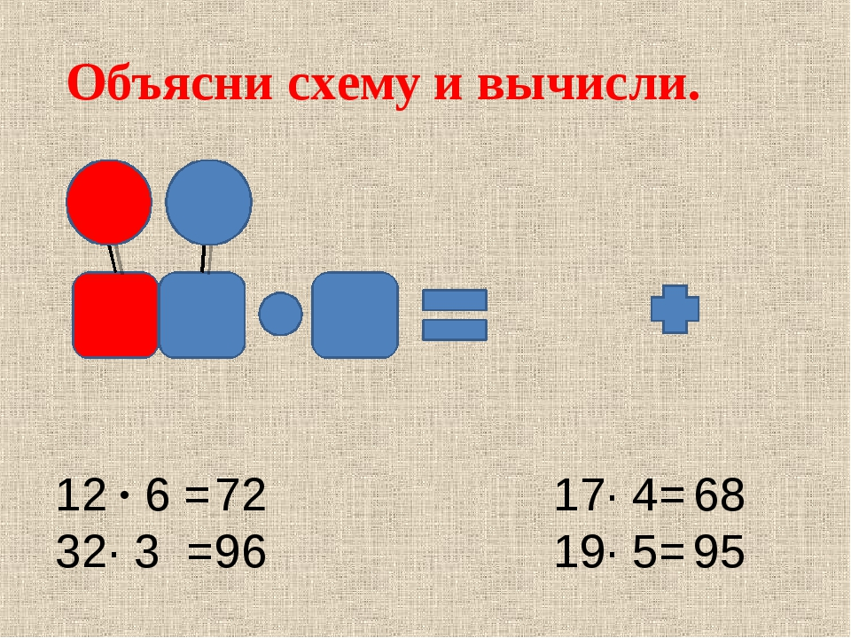 Объясни схему и вычисли. 12 ∙ 6 = 32∙ 3 = 17∙ 4= 19∙ 5= 72 96 68 95