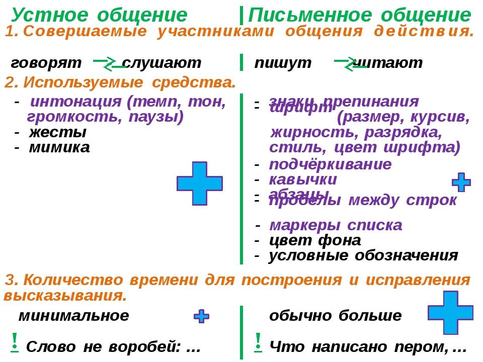 Устное общение 1. Совершаемые участниками общения действия. Письменное общени...