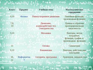 Класс Предмет Учебная тема Математическое содержание 9,10 Физика Равноускоре