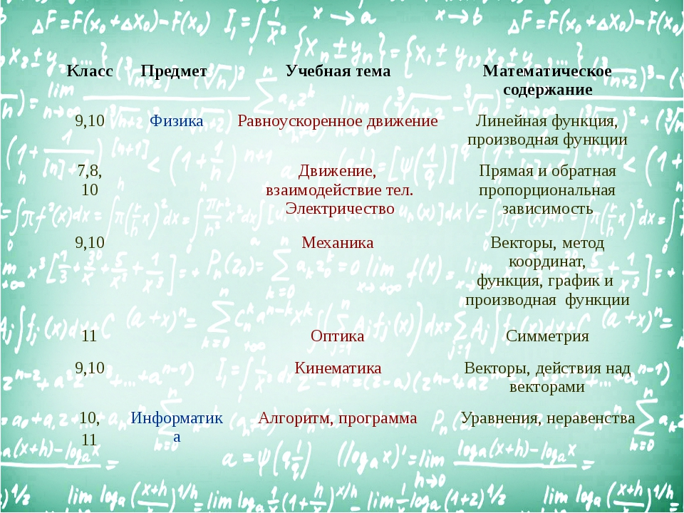 Класс Предмет Учебная тема Математическое содержание 9,10 Физика Равноускоре...
