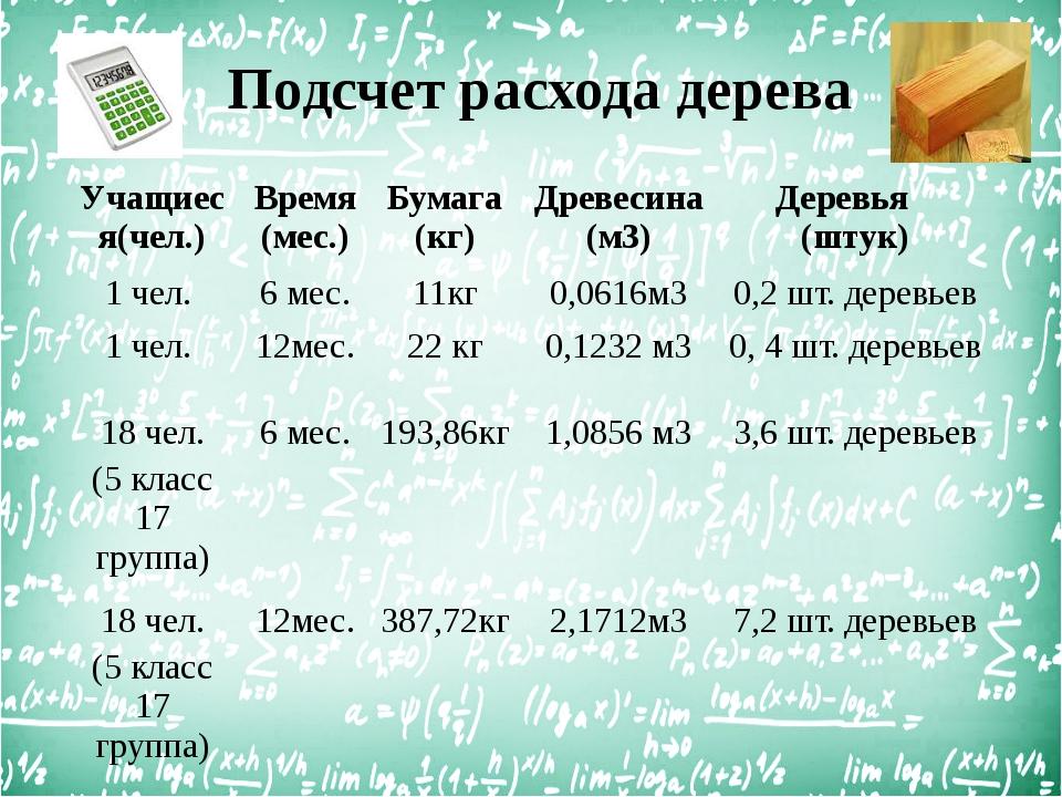 Подсчет расхода дерева Учащиеся(чел.) Время(мес.) Бумага (кг) Древесина(м3) Д...