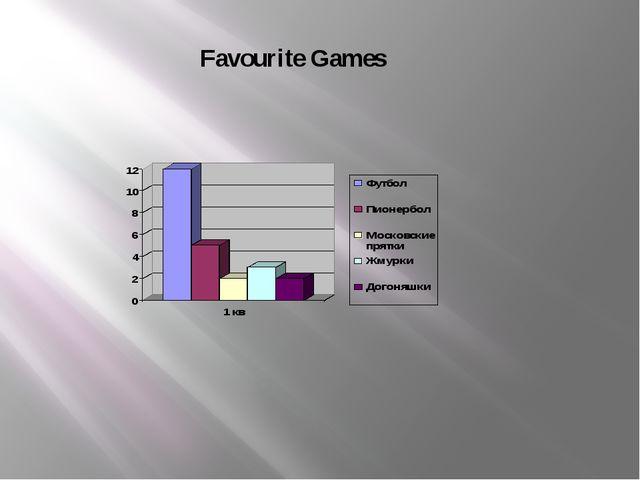 Favourite Games