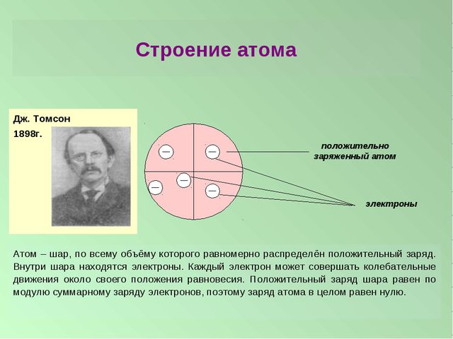 Строение атома Дж. Томсон 1898г. Атом – шар, по всему объёму которого равноме...