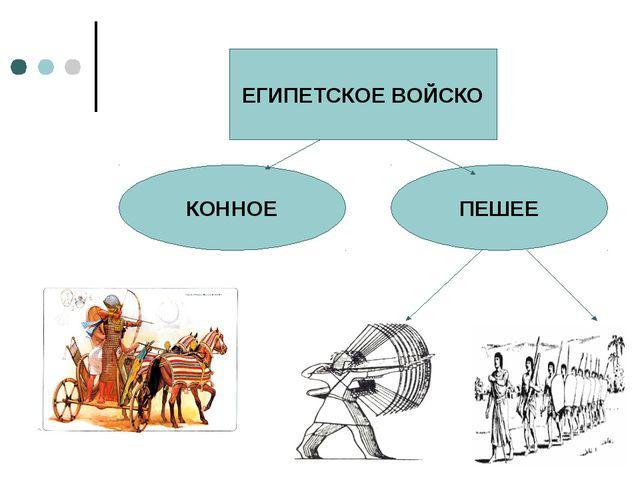 ЕГИПЕТСКОЕ ВОЙСКО КОННОЕ ПЕШЕЕ