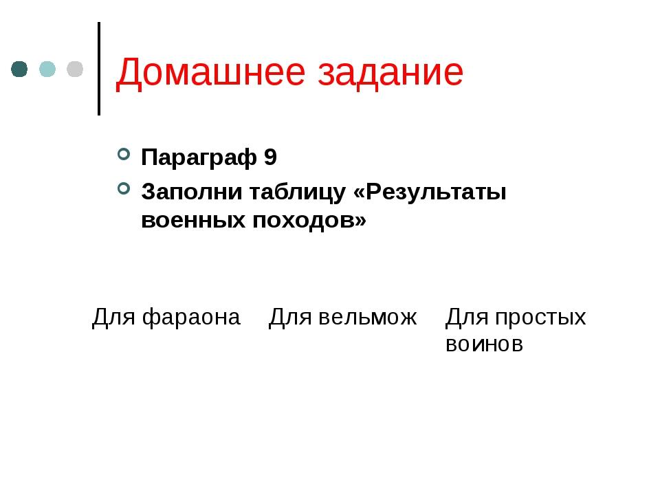 Домашнее задание Параграф 9 Заполни таблицу «Результаты военных походов»