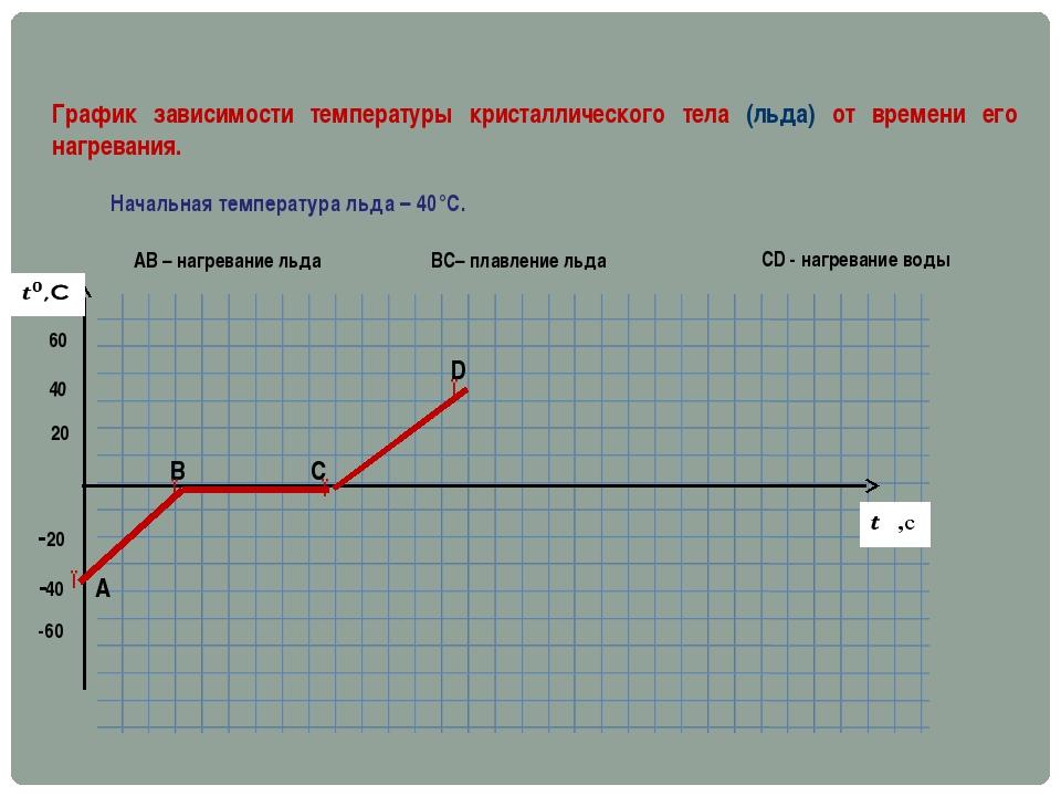 20 40 60 -20 -40 -60 График зависимости температуры кристаллического тела (ль...
