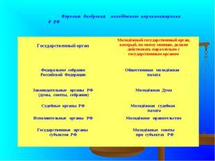 Вариант внедрения молодёжного парламентаризма в РФ Государственный органМол